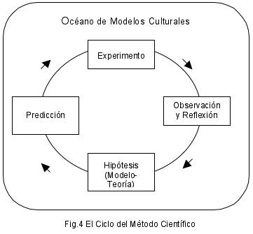 http://es.permaculturescience.org/paginas-espanolas/1-cuidar-a-las-personas/6-modelado-y-el-metodo-cientifico-un-modelo-de-la-mente-humana/metodo-cientifico